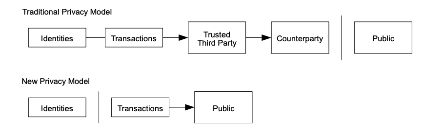 Shows the traditional vs new privacy model